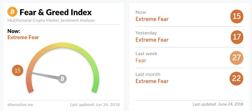 Криптовалютний індекс «страху і жадібності»досяг екстремальних значень